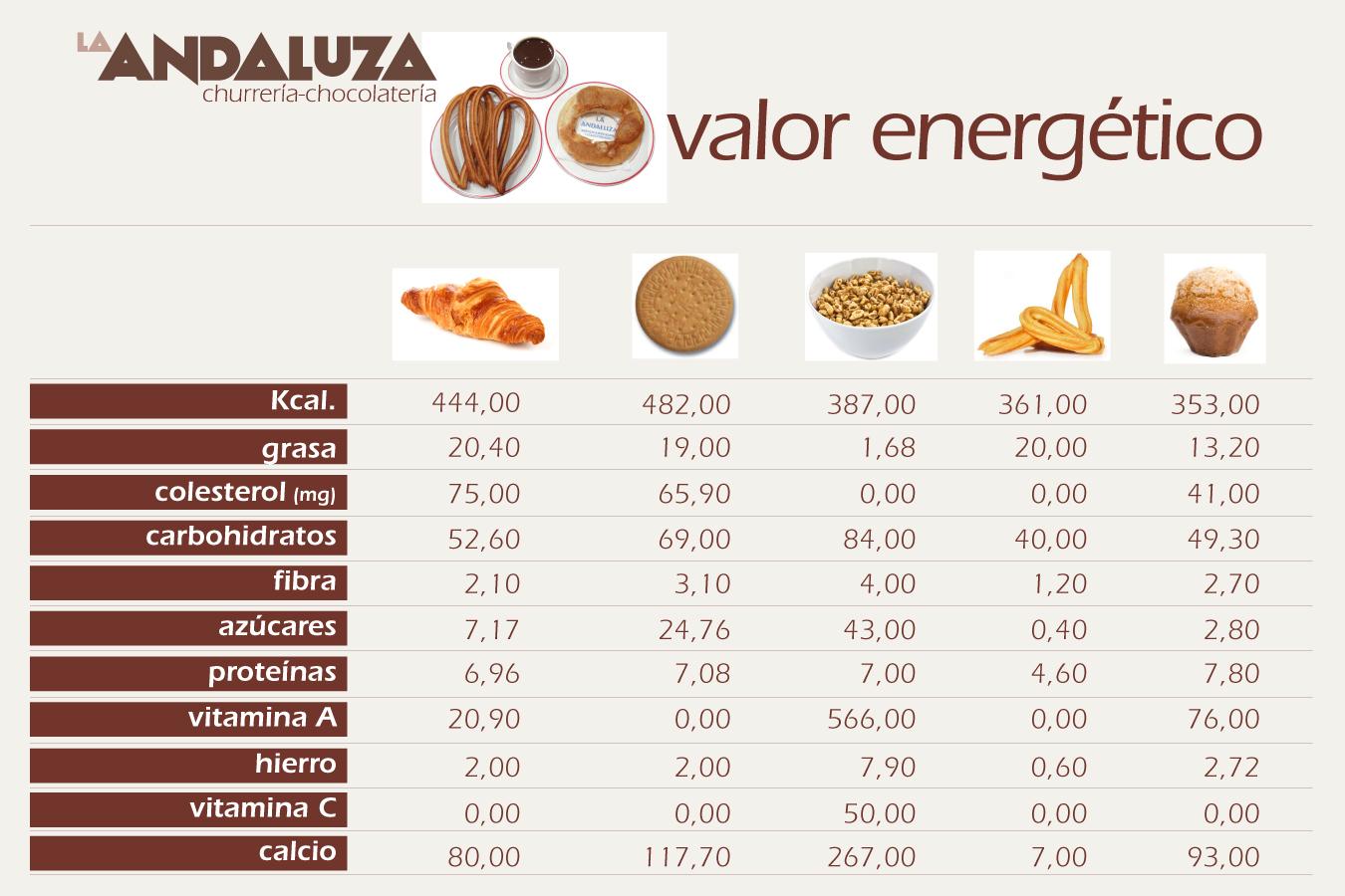tablon_3_tabla_mutricional_churros_churreria_la_andaluza